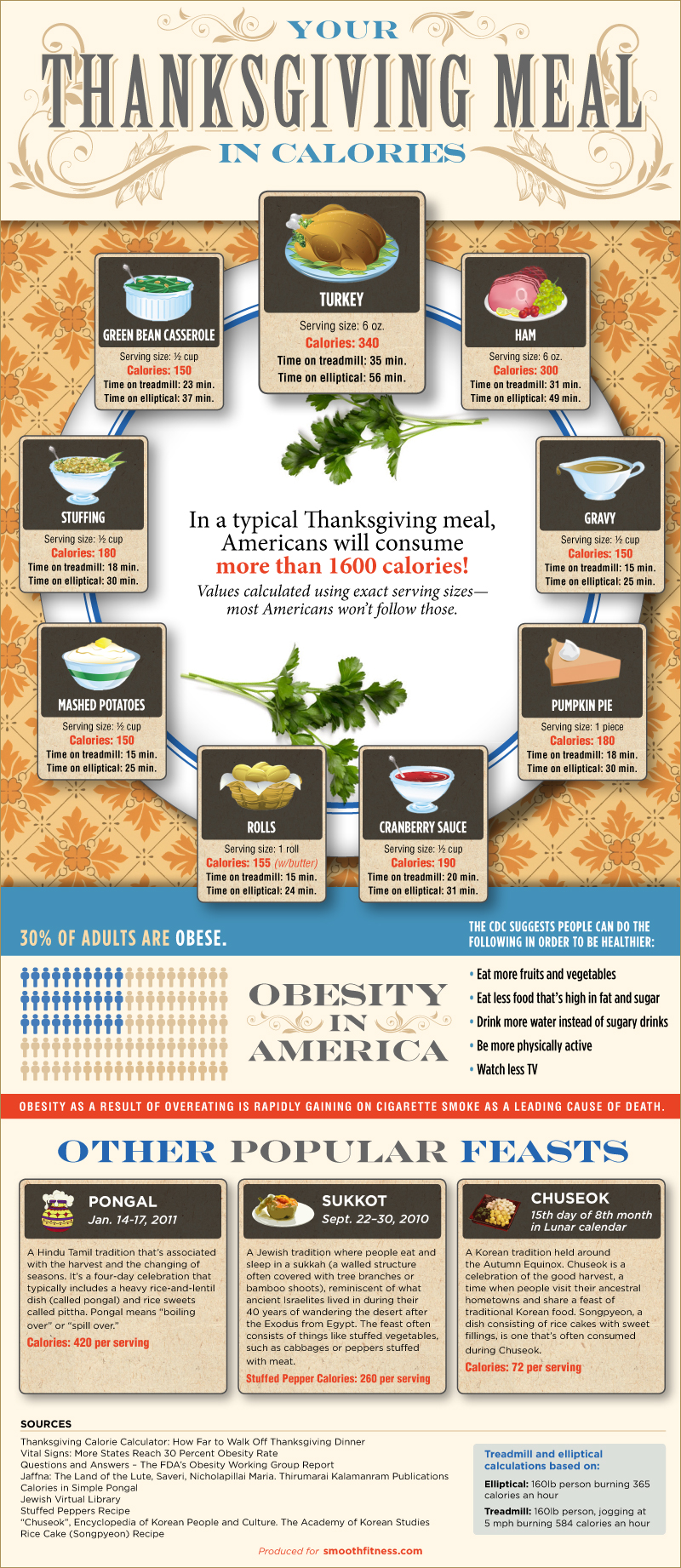 calories-in-thanksgiving-dinner