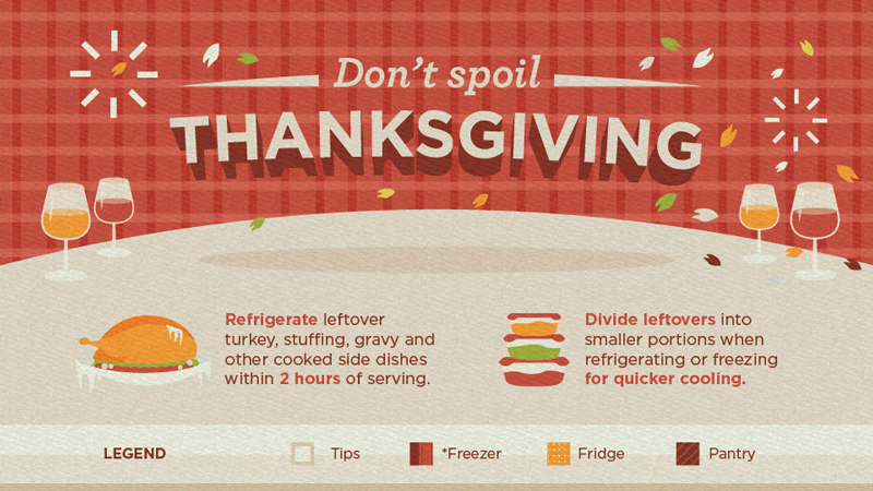 How to Store Your Thanksgiving Leftovers [Infographic]